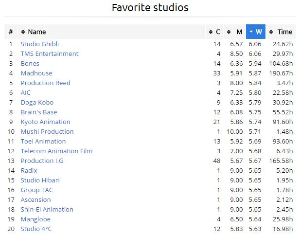 favourite-studios