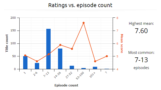 ratings-vs-episode-count